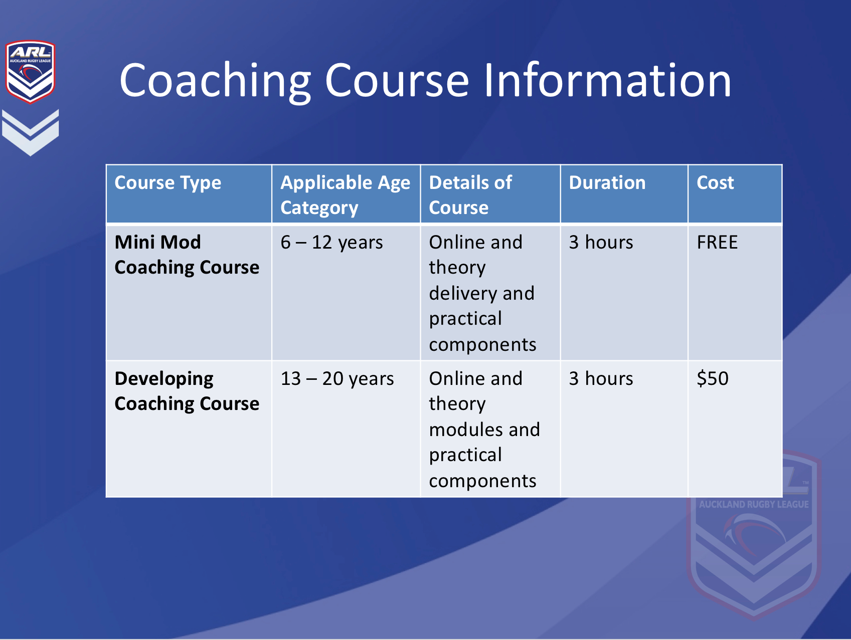 Auckland rugby league coaches coaching course 1 yadclub Images