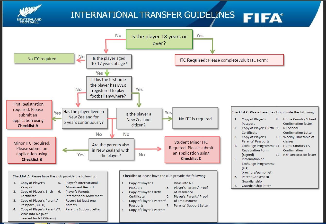 Football south competition forms itc flowchart aiddatafo Choice Image